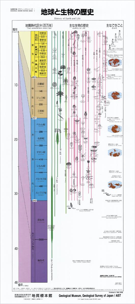 GSJの地質年表