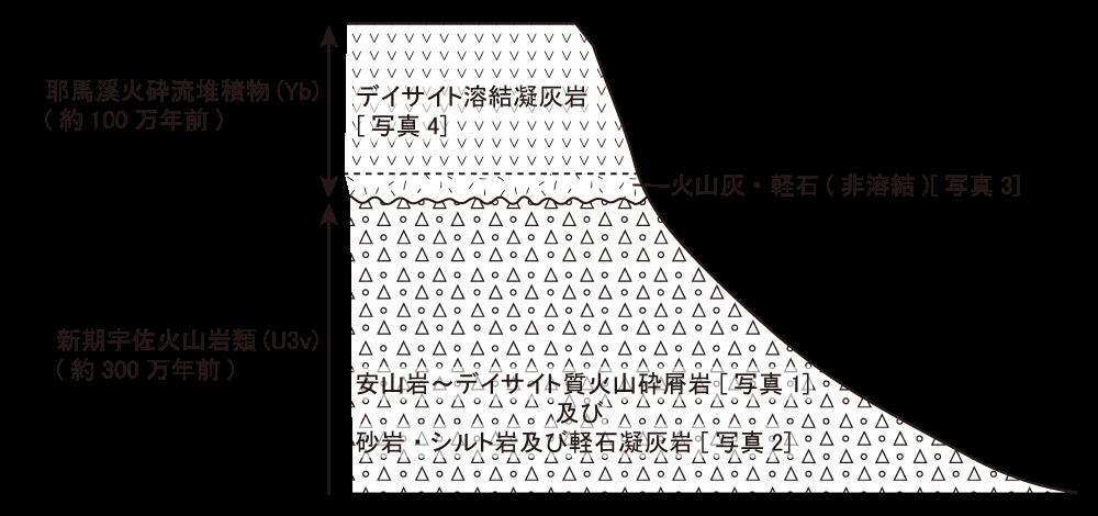 図3 崩壊地周辺の概念的な断面図